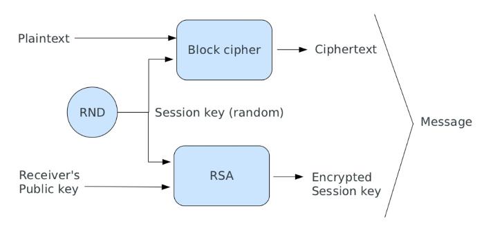 Hybrid Cryptosystem - zend-crypt - Zend Framework Docs