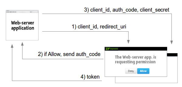 Authorization code - zend-expressive-authentication-oauth2 - Zend