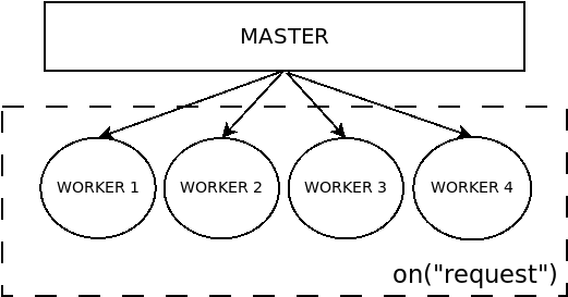 How it works - zend-expressive-swoole - Zend Framework Docs